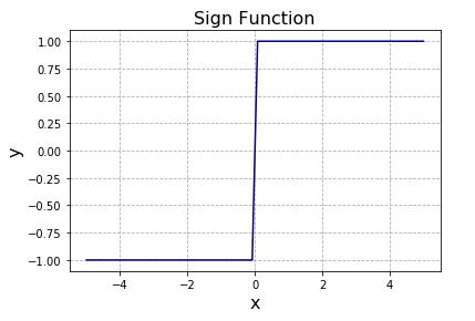 Python 符号関数sgn(x), sign(x)のグラフ