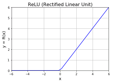 NumPy ReLU関数(ランプ関数)