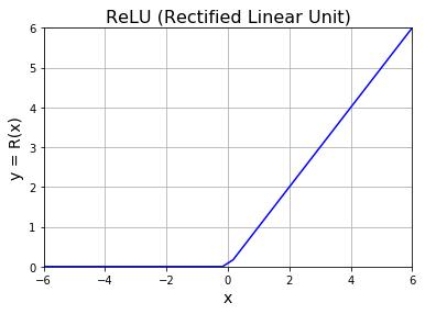 ReLU(ランプ関数)