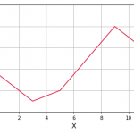[Matplotlib] 直線と折れ線グラフの作成
