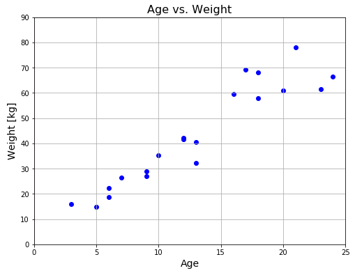 Python機械学習 年齢と体重のプロット