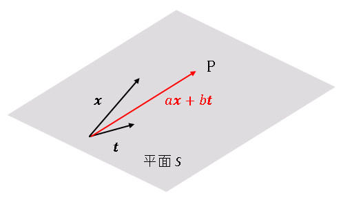 xとtの線形結合が張る平面