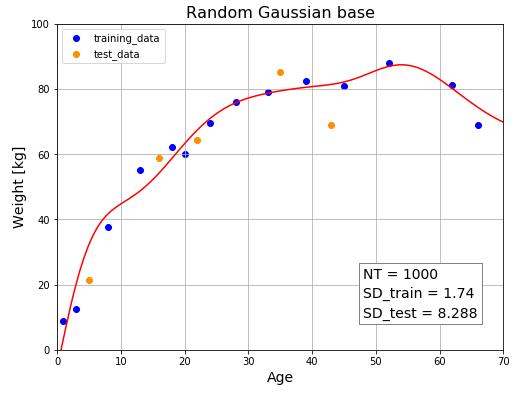 ホールドアウト検証(訂正図)NT=1000