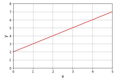 Python 直線グラフの作成02