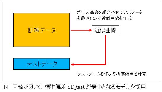 ホールドアウト検証の概念図