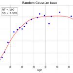 線形基底関数モデル③ ガウス基底モデル