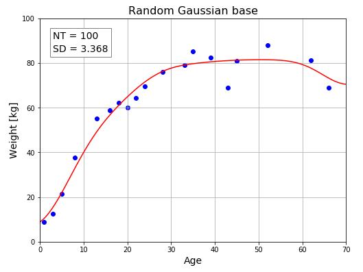 Python 機械学習 ガウス基底02