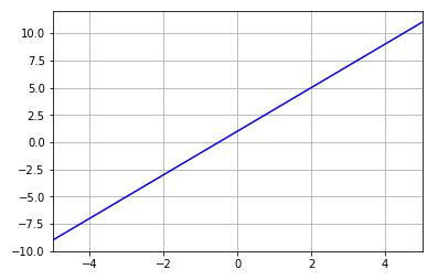 Python 直線グラフの作成