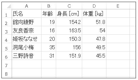 Python ExcelのCSVファイルを構造化配列としてロード