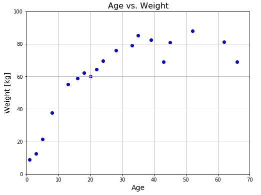 Python 年齢と体重のデータプロット