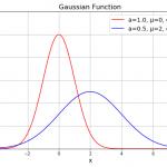ガウス関数