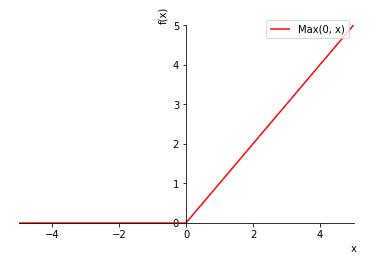 SymPy ReLU関数(ランプ関数)