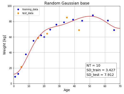 Python ホールドアウト検証(訂正図)NT=10