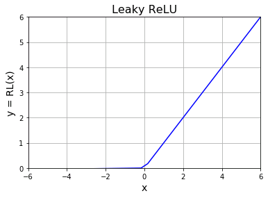 活性化関数 Leaky ReLU