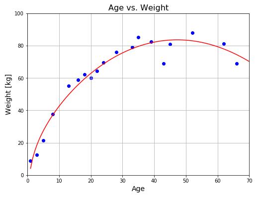 Python機械学習 多項式近似