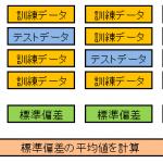 K-分割交差検証