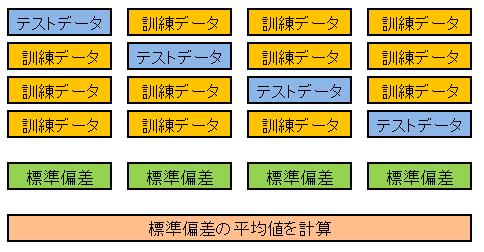機械学習 交差検証の概念図