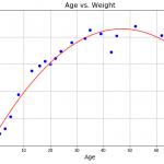 線型基底関数モデル① 多項式近似
