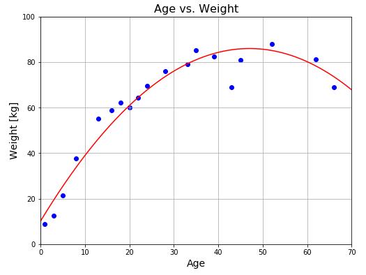 線型基底関数モデル