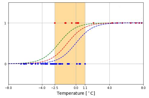 Python 降雨降雪の確率曲線04