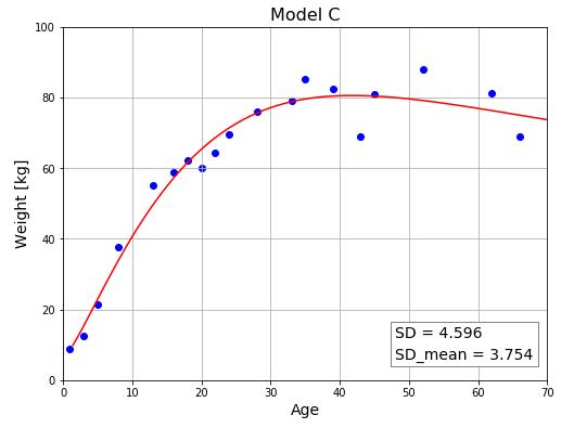 Python 複数モデルの比較③ モデルCの評価値