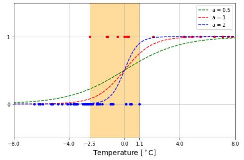 クラス分類 Python 降雨降雪の確率曲線02