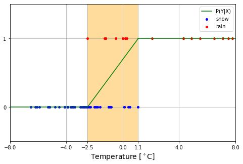 機械学習 降雨降雪の確率曲線01