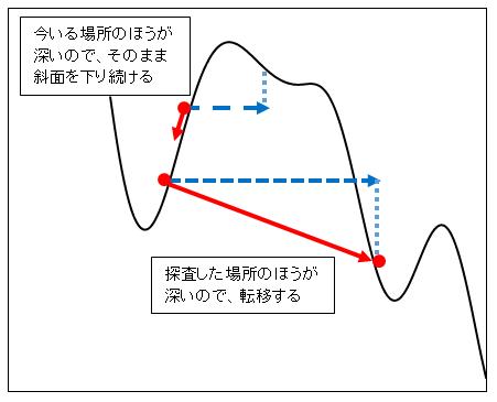 [研究レポート] 探査レーダー付勾配降下法