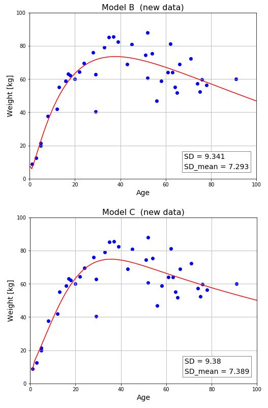 機会学習 複数モデルの比較④ 新しいデータによる評価