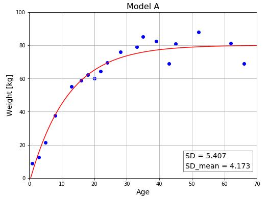 Python 複数モデルの比較① モデルAの評価値