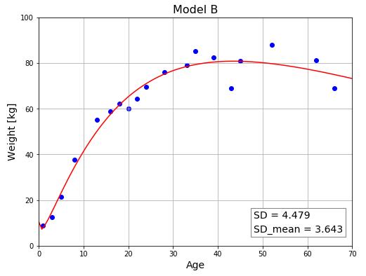 Python 複数モデルの比較② モデルBの評価値