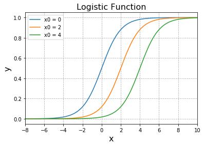 Python ロジスティック関数