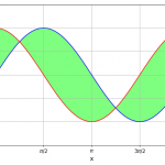 matplotlib.axes.Axes.fill_between