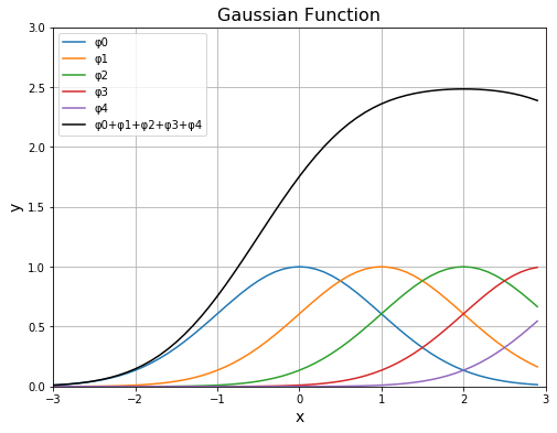 python gauss function (ガウス関数) の重ね合わせ