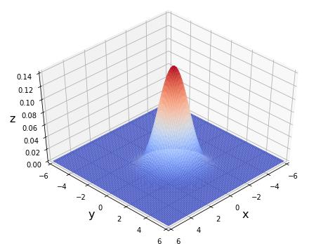 2変数ガウス分布確率密度関数
