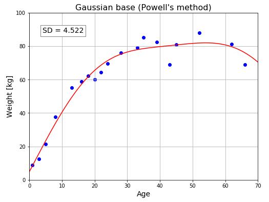 非線形モデル① 非線形ガウス基底モデル
