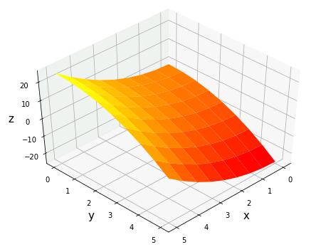 numpy.meshgrid 格子点の作成と3次元グラフ