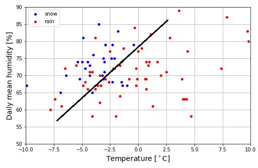 Python 北海道室蘭市の気温・湿度・降雪データ02