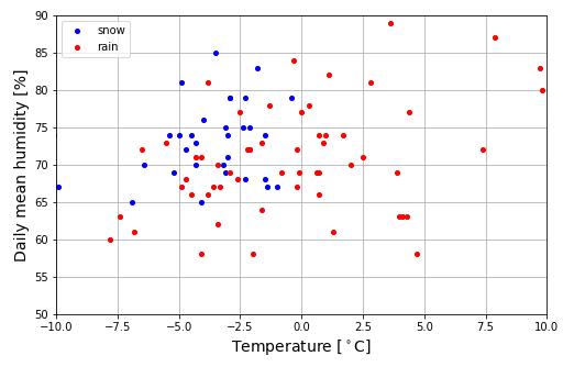 北海道室蘭市の気温・湿度・降雪現象なしデータ