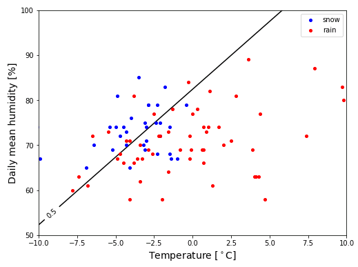 Python 等高線によるクラス分類