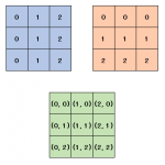 [NumPy] 格子点の作成