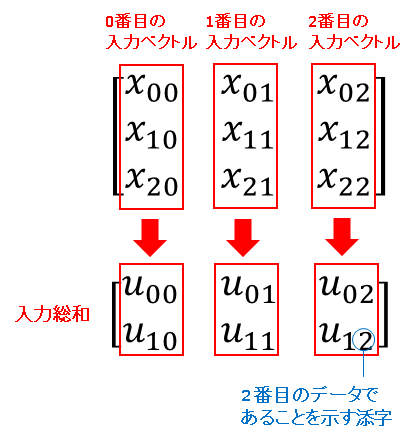 Python 入力行列(input matrix)と入力総和行列(input sum matrix)対応図
