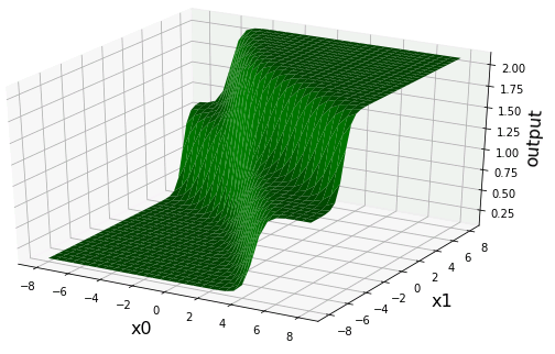 ニューラルネットワーク(Artificial Neural Network)出力3Dプロット
