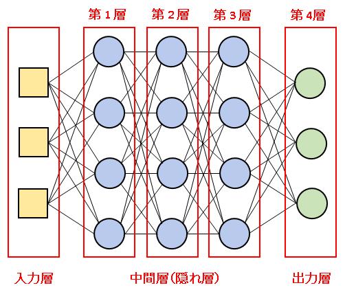 ニューラルネットワーク(Artificial Neural Network)