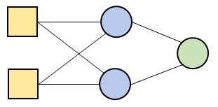 ミニサイズのニューラルネットワーク(Artificial Neural Network)