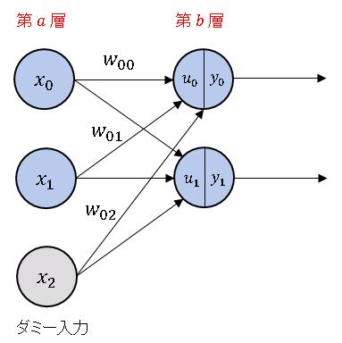 ミニサイズのニューラルネットワーク(Artificial Neural Network) 改訂版
