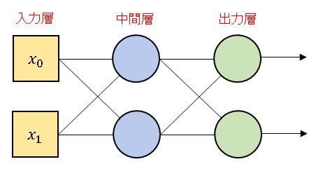 Python 1 of k 表記による出力