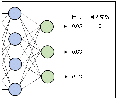 Neural Network 1 of k