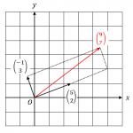 連立一次方程式の解