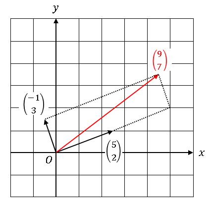 Python 行列によるベクトルの線形変換